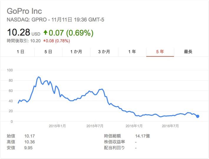 Gopro stock.jpg