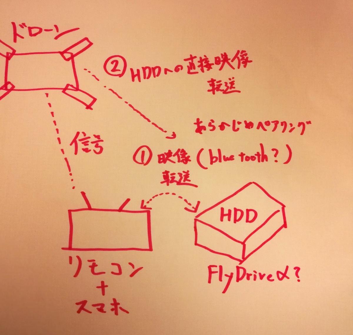 fly drive3.jpg